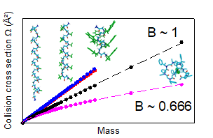 Just accepted paper: On the Helicity of Peptoids in the Gas Phase